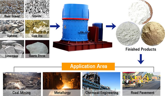 Compound Crusher Material Processing