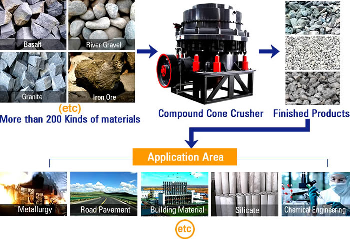 cone crusher can be applied in The maintenance cost of this kind of cone crusher is very lower, so it can greatly save a lot for our customers while improving the production output.