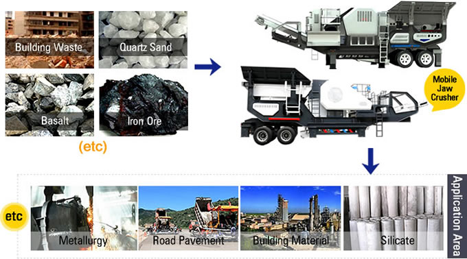 Mobile Jaw Crusher Material Processing