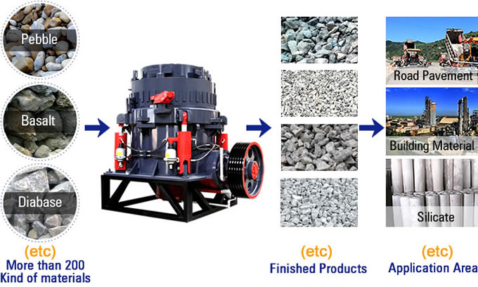 Cone Crusher Material Processing