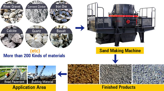 Sand Maker Material Processing